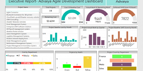 Power BI for Data Visualization